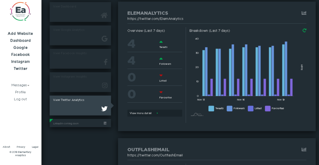 Elementary Analytics twitter overview screen