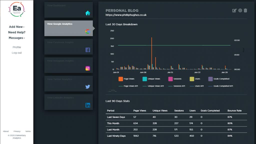 Google Analytics Breakdown