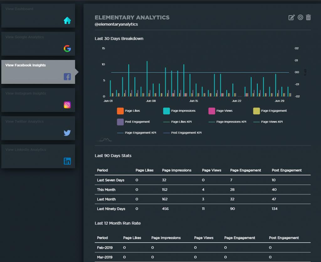 Elementary Analytics' Facebook breakdown dashboard