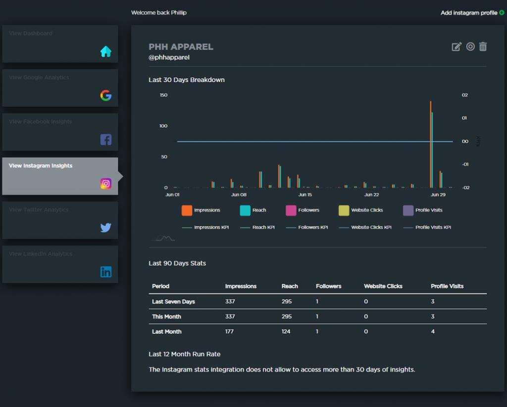 Elementary Analytics' Instagram breakdown dashboard