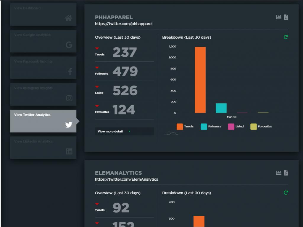 Elementary Analytics' Twitter Overview dashboard