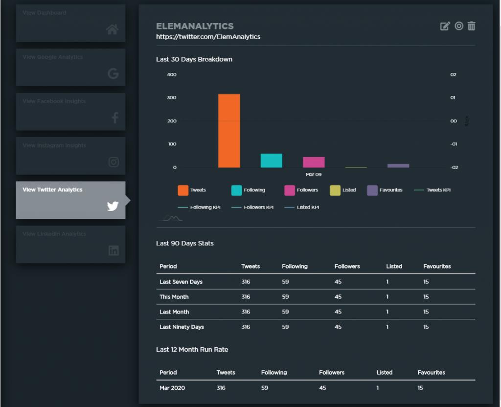 Elementary Analytics' Twitter Breakdown dashboard