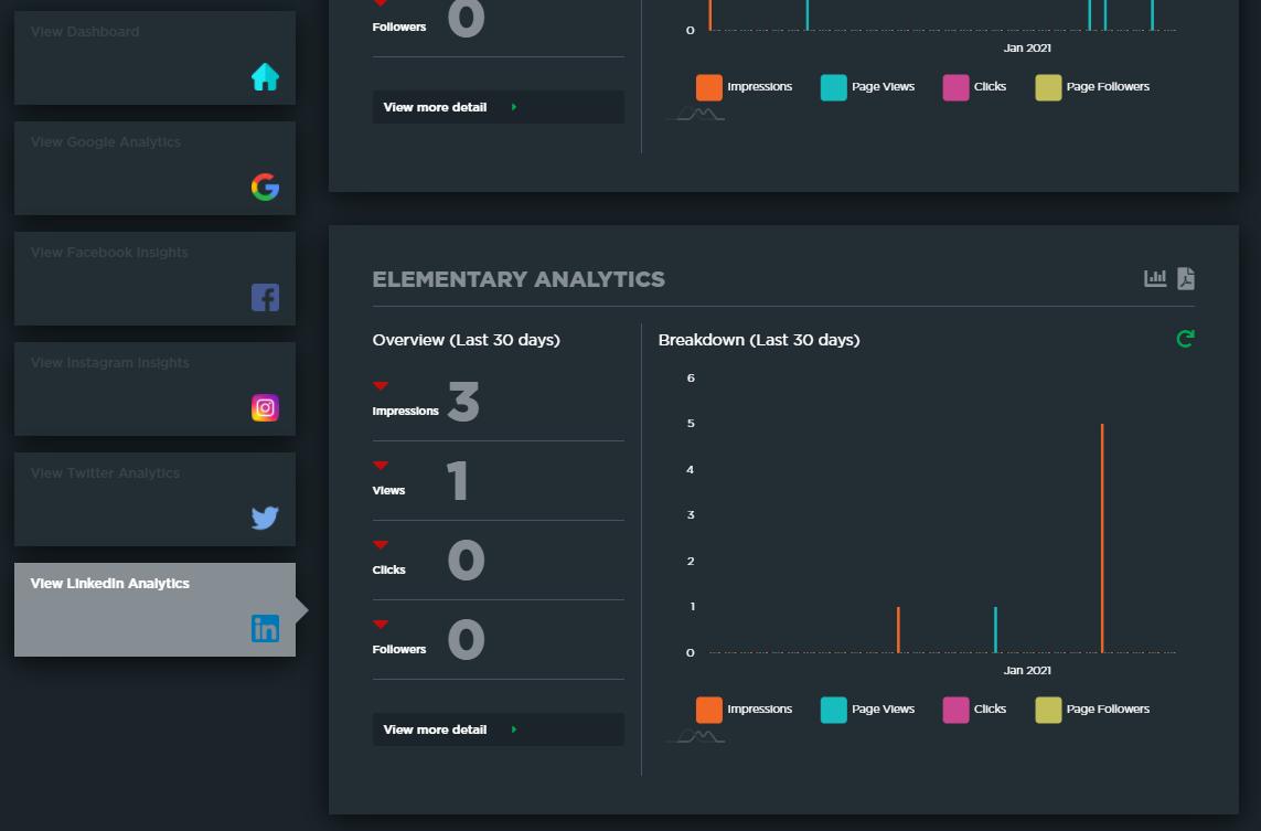 LinkedIn dashboard overview